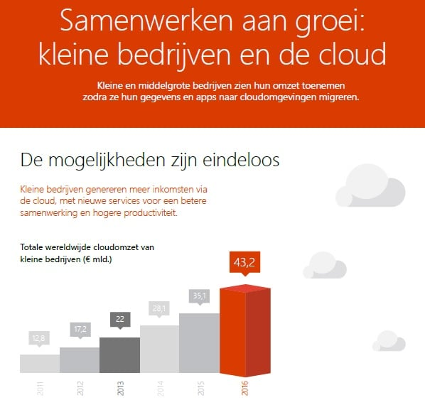 Infographic MBK en de cloud