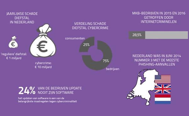 Infographic Cybercriminaliteit in het MKB