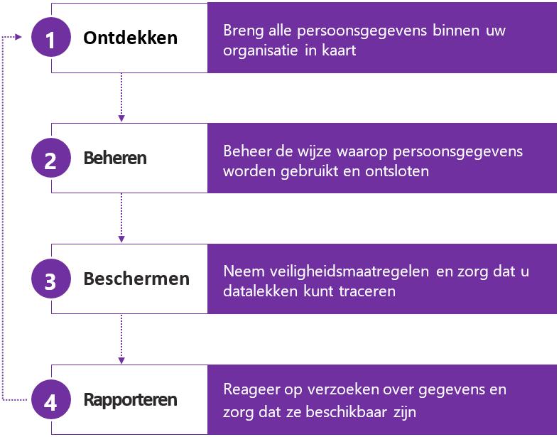 4 stappenplan GDPR