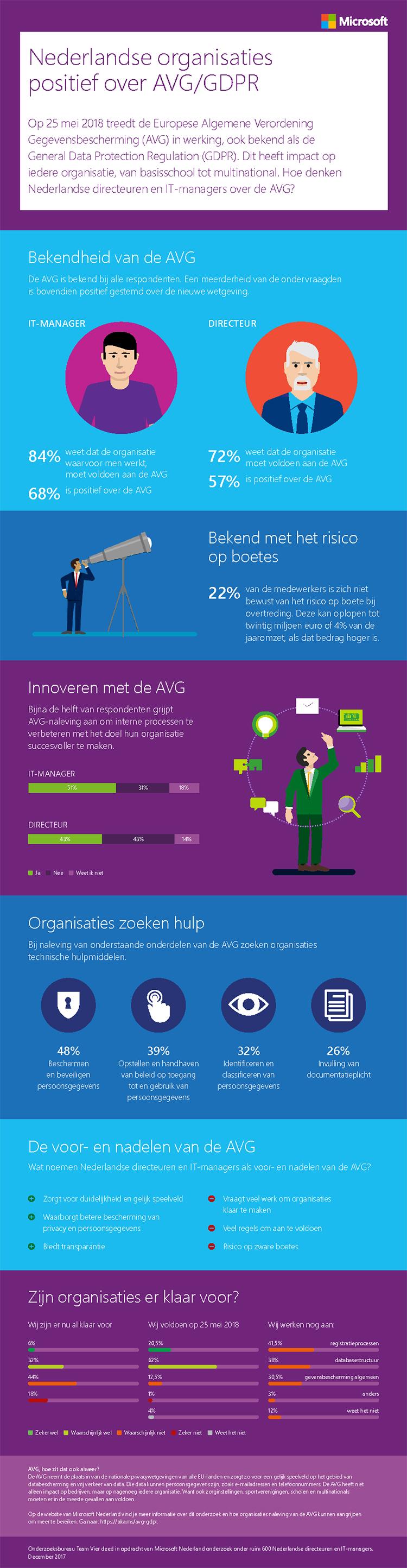 Nederlandse organisaties positief over GDPR AVG - Infographic Microsoft