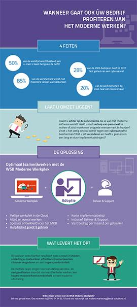 Infographic Het Moderne Werken - WSB Moderne Werkplek