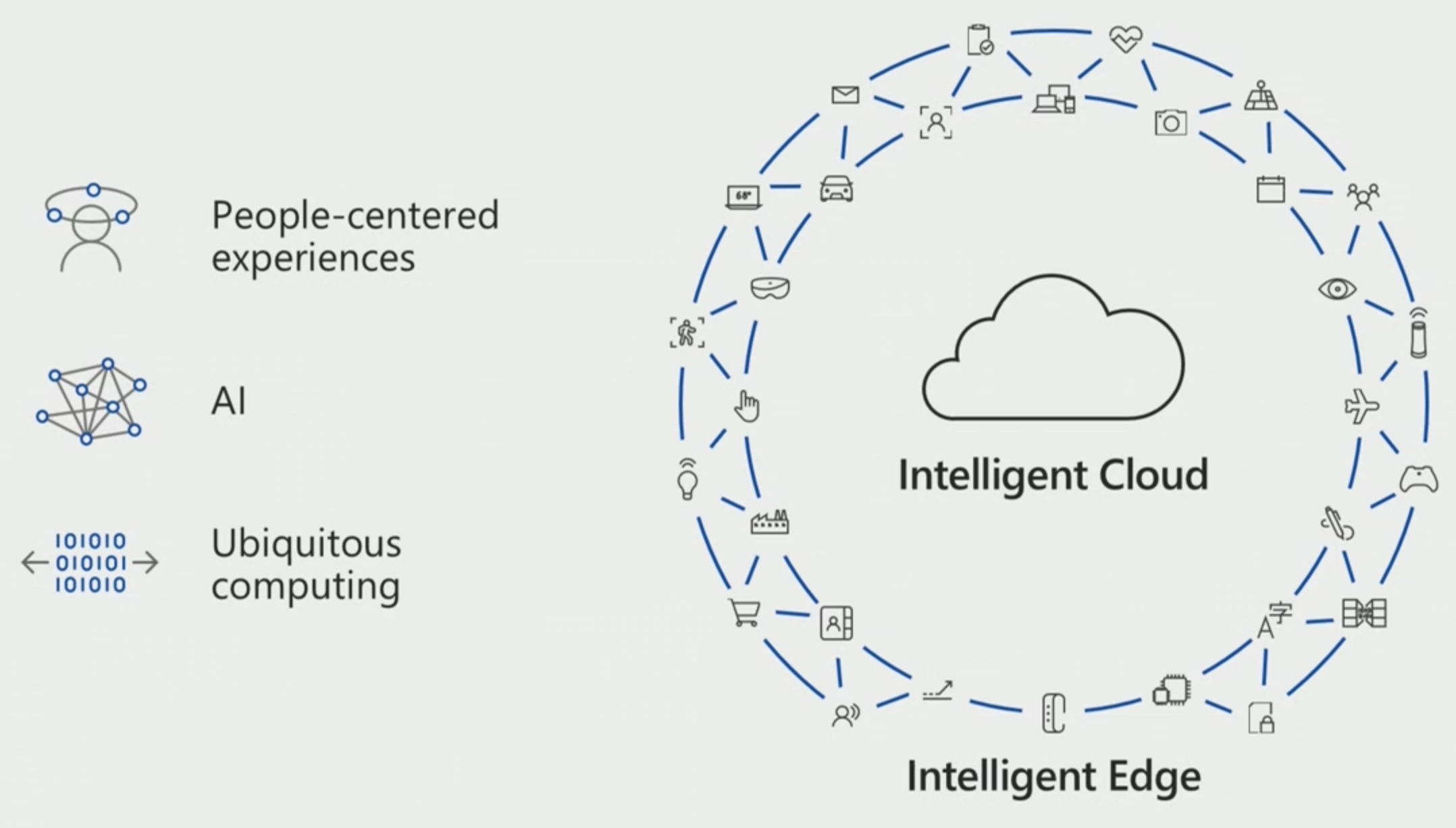 Intelligent cloud intelligent edge