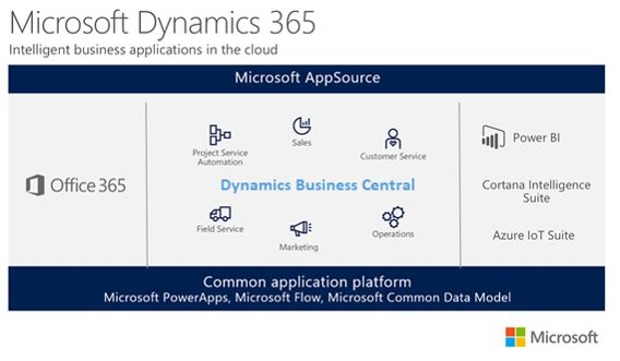 Microsoft Dynamics 365 - applicaties