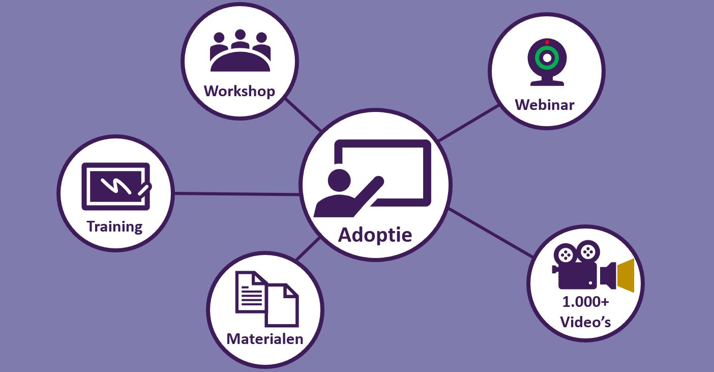 Adoptie Moderne Werkplek