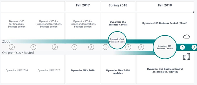 Dynamics 365 roadmap naar Business Central