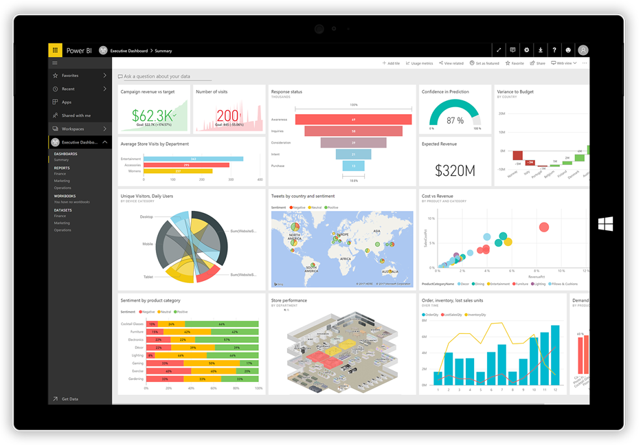 Power BI rapportage dashboard