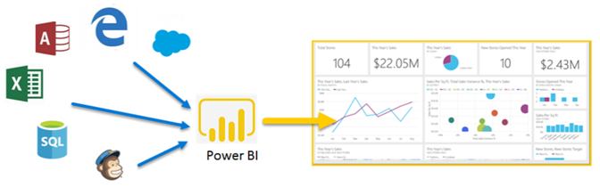 Power BI data verzamelen en visualiseren