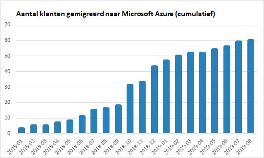 Microsoft Azure migraties door WSB Solutions