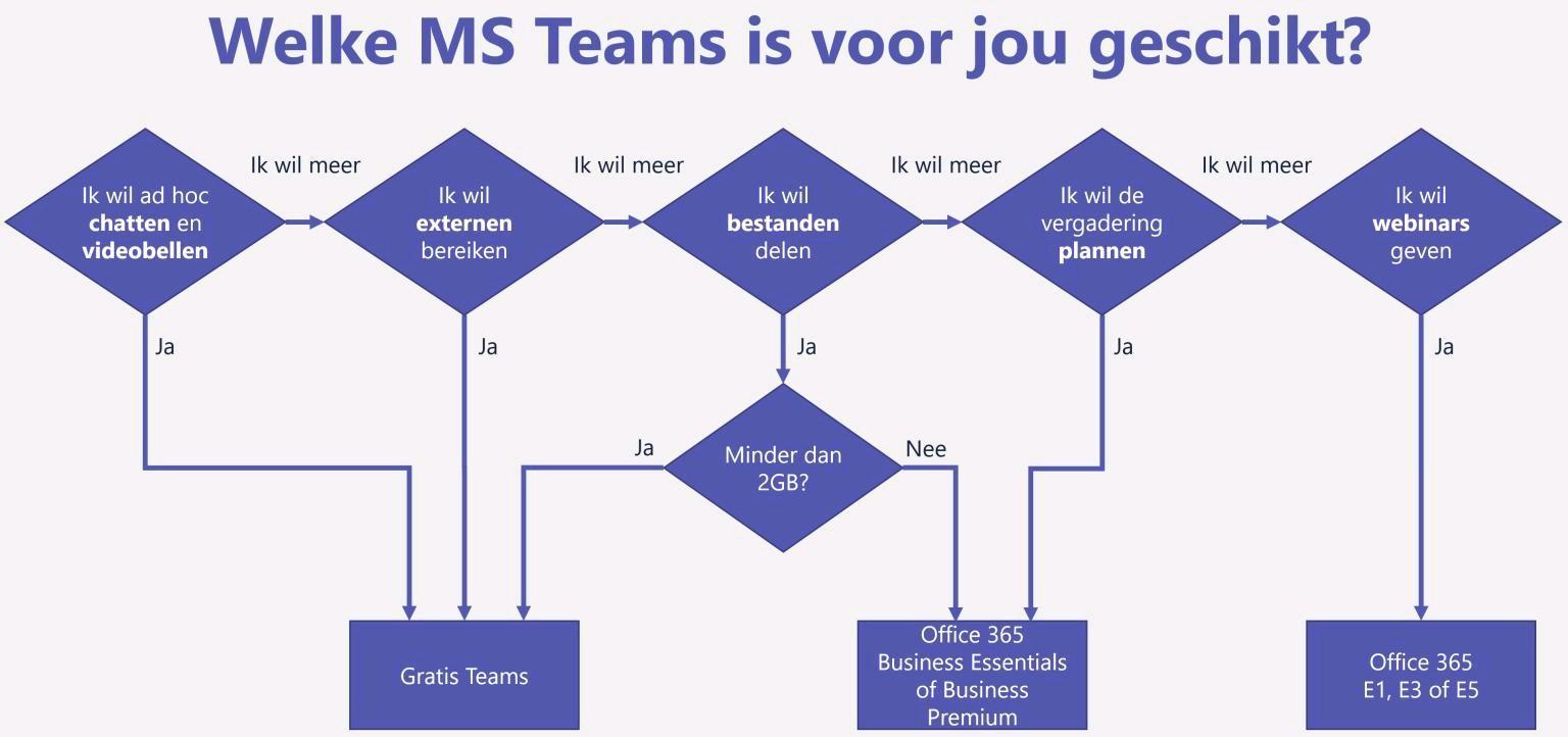 Microsoft Teams - Gratis vs betaalde licenties