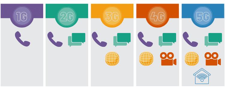 5e generatie mobiele netwerken