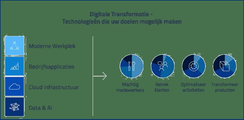 Digitale Transformatie - technologie doelen bereiken