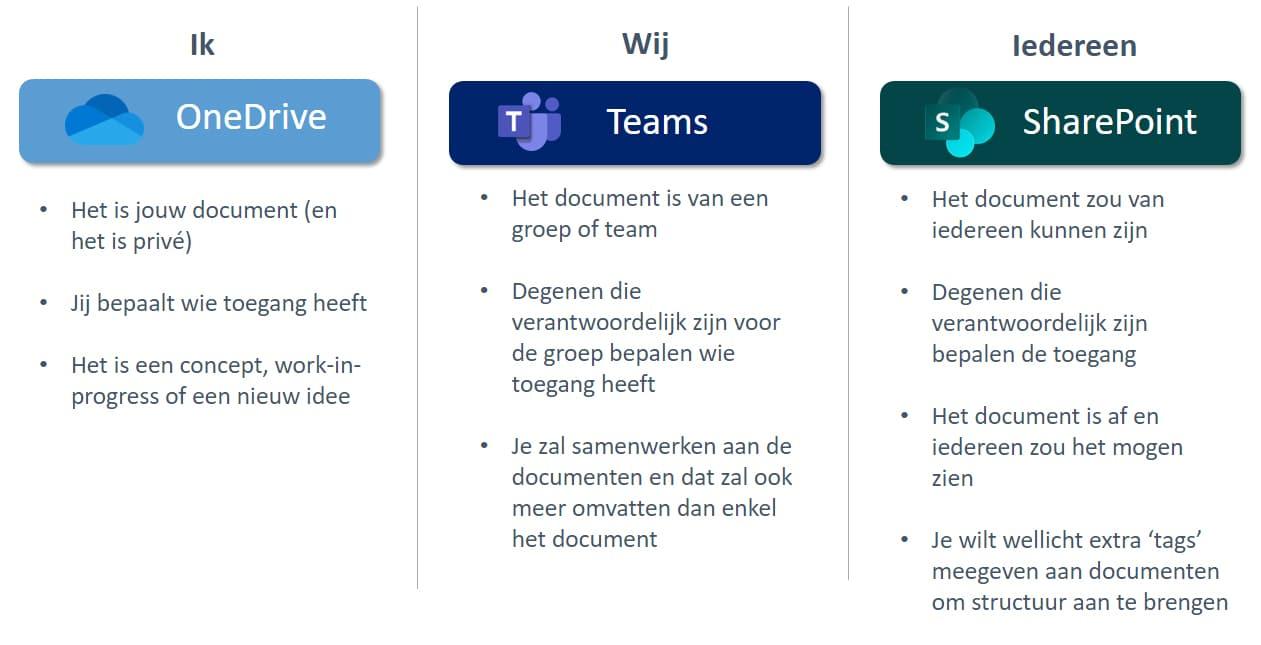 Documenten opslaan Onedrive Teams Sharepoint
