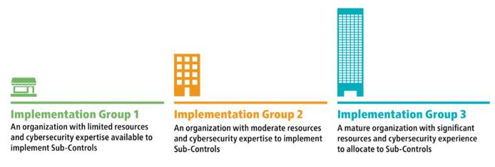 CIS - Implementation Groups