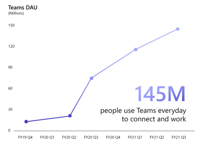 Gebruikers Microsoft Teams