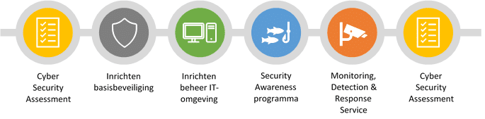 Cybersecurity - technische oplossingen kiezen binnen budget