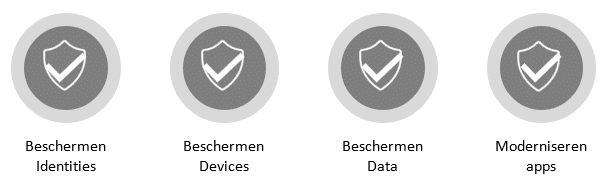 Inrichten security features Microsoft 365