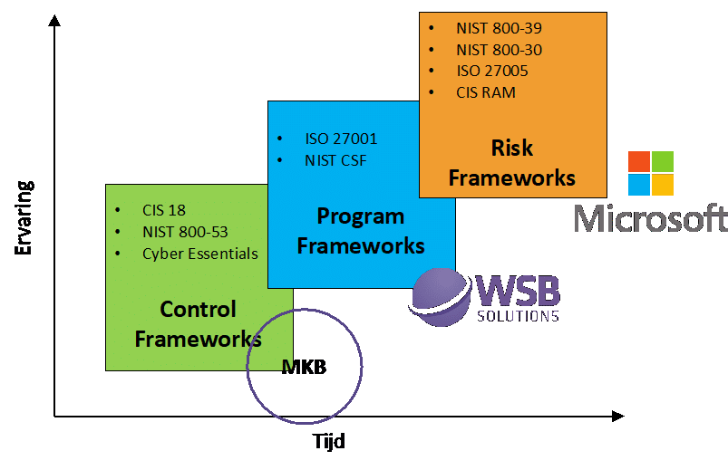 Security Frameworks - waar mkb