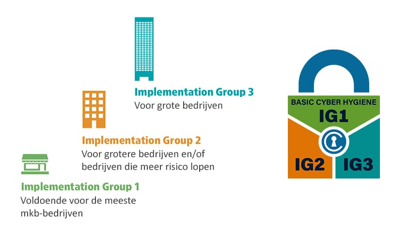 CIS Implementation Groups