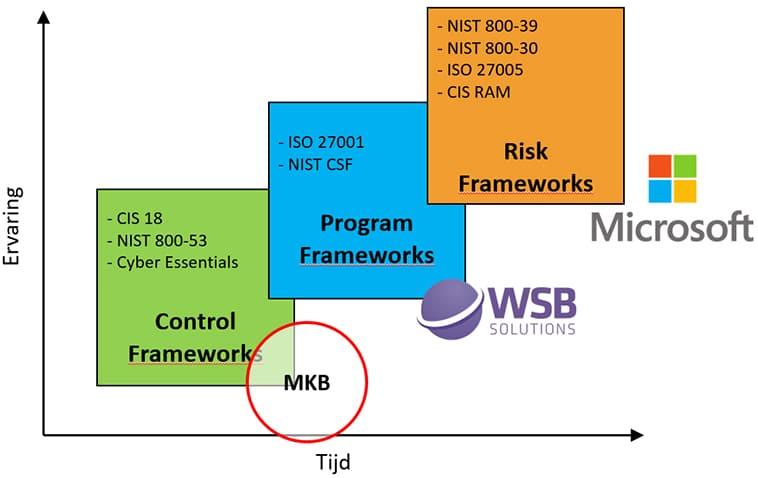 Verschillende security frameworks
